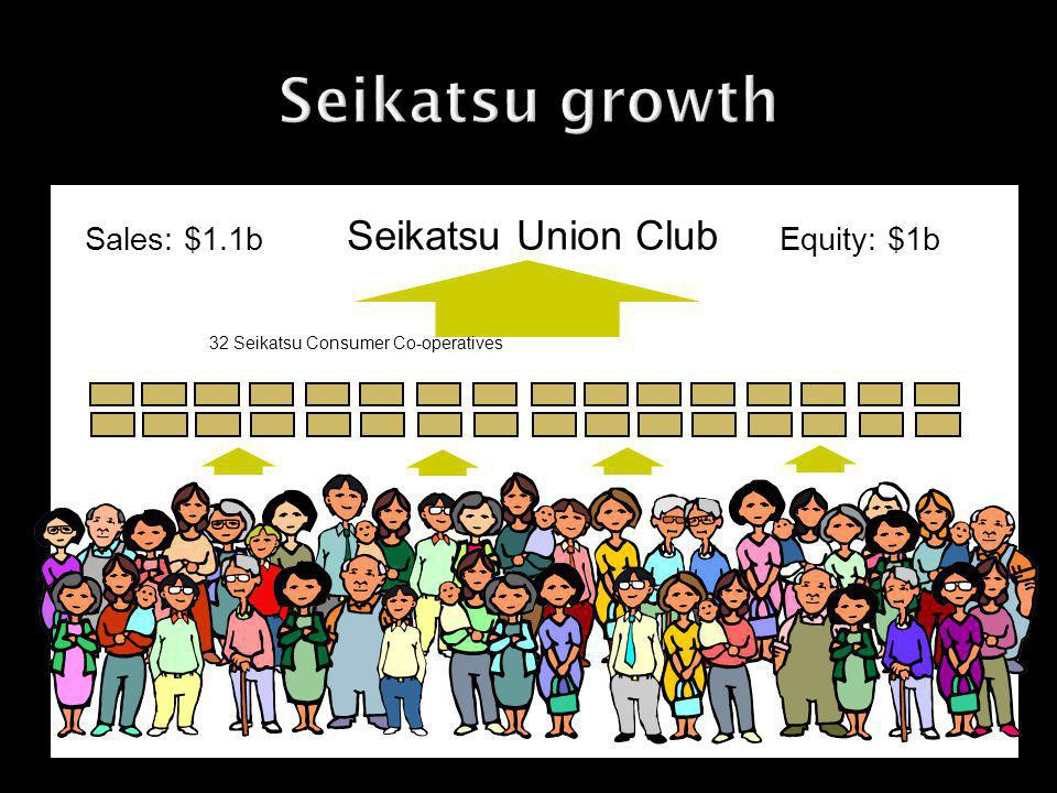 32 Seikatsu Consumer Co-operatives Seikatsu Union Club Sales: $1.1b Equity: $1b