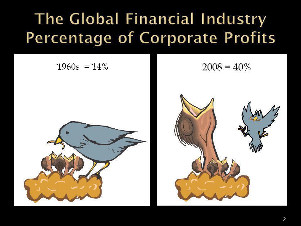 1960s = 14% 2008 = 40% 2