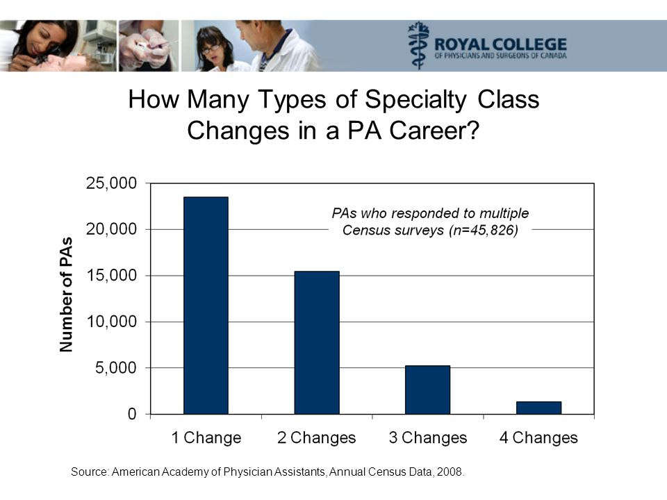 How Many Types of Specialty Class Changes in a PA Career.