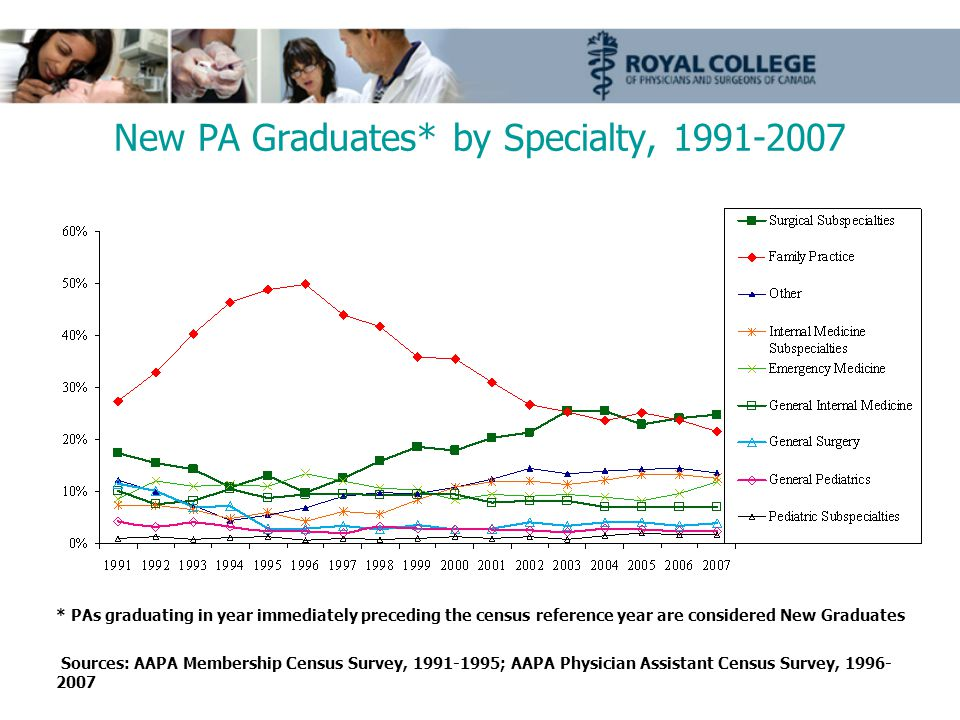 New PA Graduates* by Specialty, * PAs graduating in year immediately preceding the census reference year are considered New Graduates Sources: AAPA Membership Census Survey, ; AAPA Physician Assistant Census Survey,