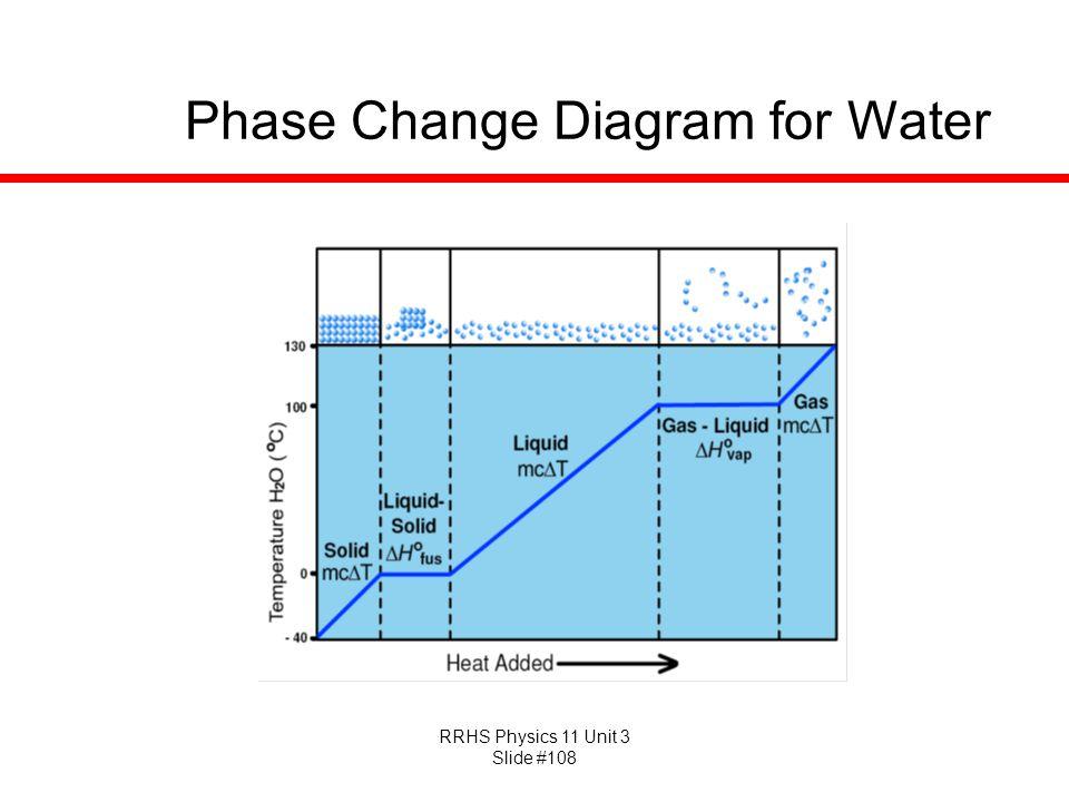 RRHS Physics 11 Unit 3 Slide #108 Phase Change Diagram for Water