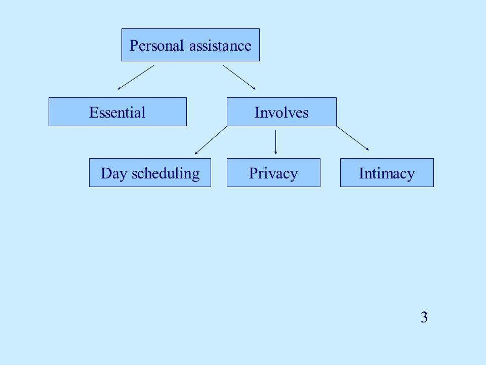 EssentialInvolves Day schedulingPrivacyIntimacy 3