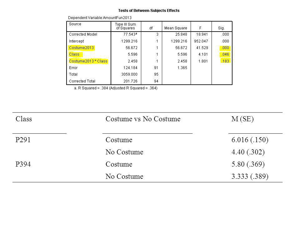 Class12345Costume vs No Costume12345M (SE) P291Costume6.016 (.150) No Costume4.40 (.302) P394Costume5.80 (.369) No Costume3.333 (.389)