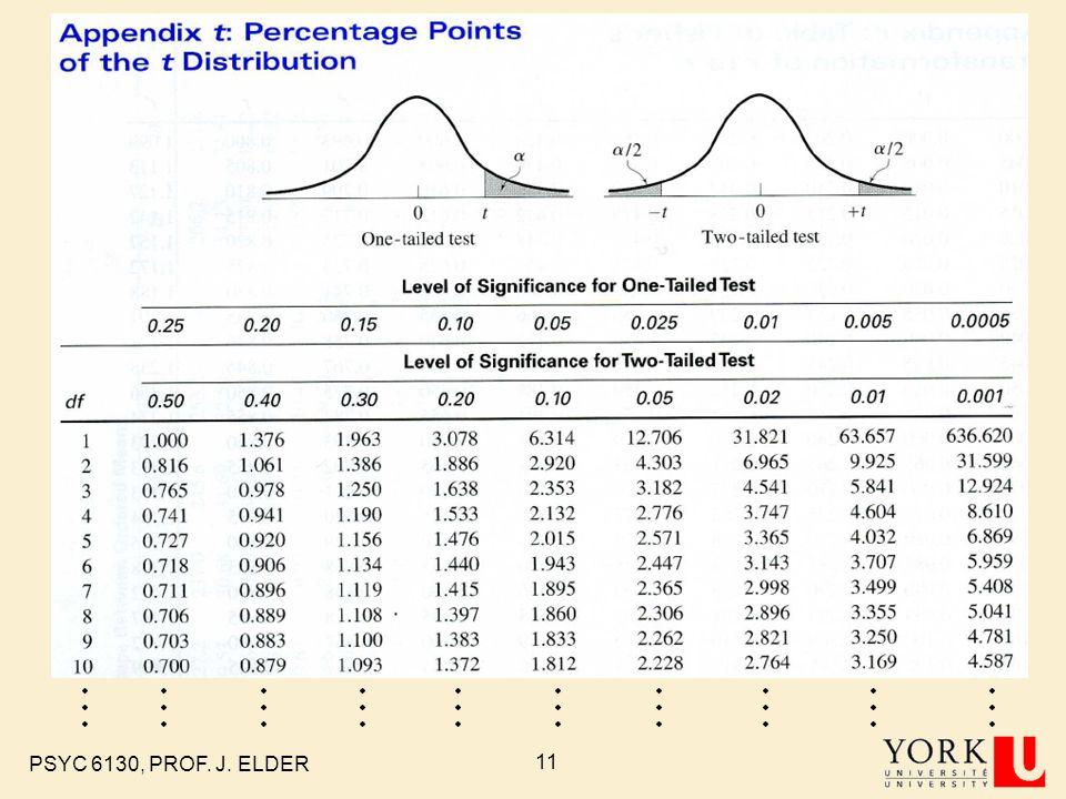 PSYC 6130, PROF. J. ELDER 11