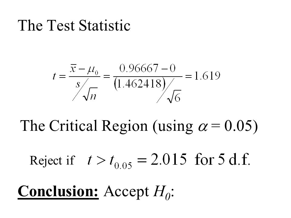 The Test Statistic The Critical Region (using  = 0.05) Reject if Conclusion: Accept H 0 :