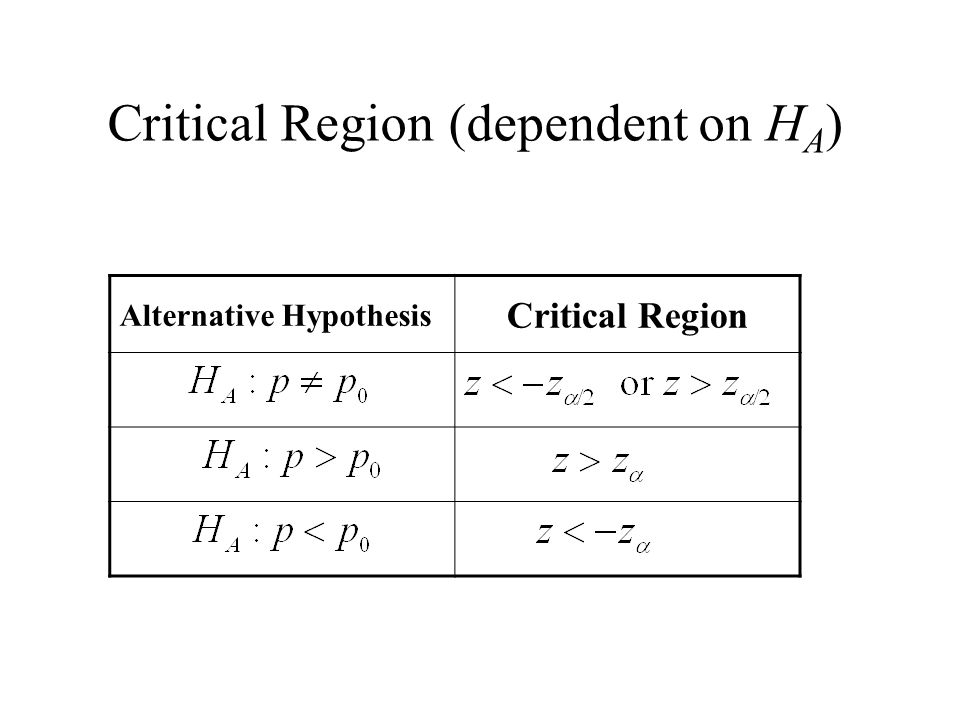 Critical Region (dependent on H A ) Alternative Hypothesis Critical Region