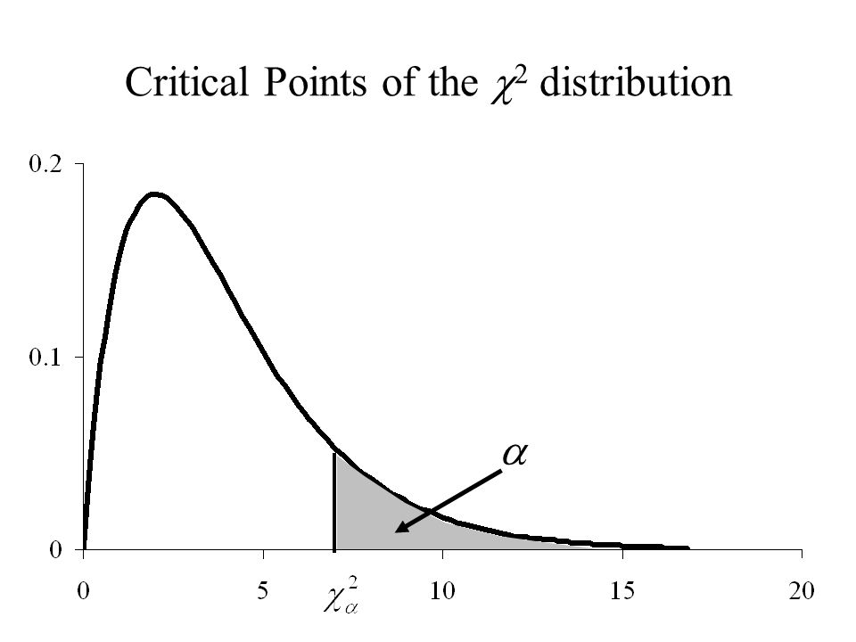 Critical Points of the  2 distribution 
