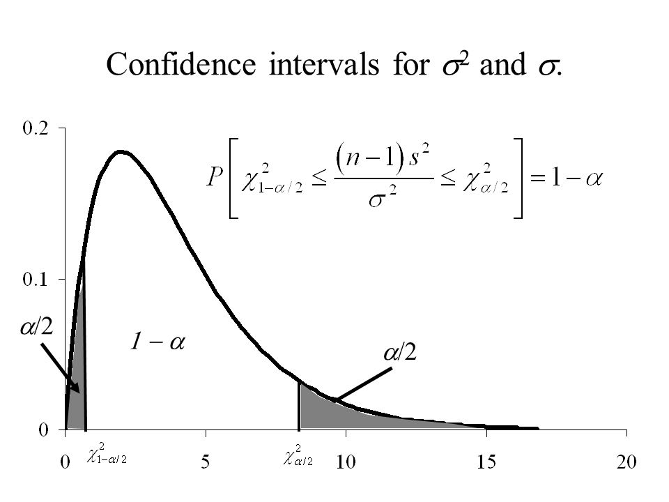 Confidence intervals for  2 and .  /2 