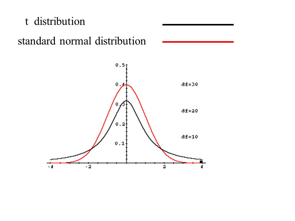 Confidence Intervals for the mean of a Normal Population, 