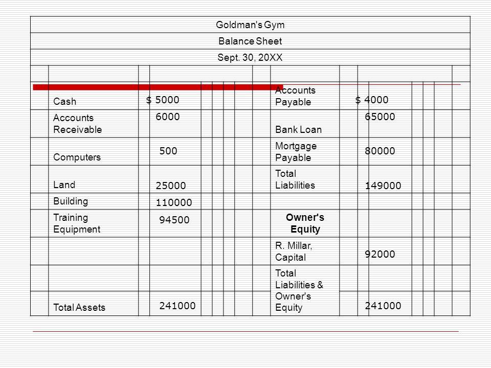 Goldman's Gym Balance Sheet Sept. 30, 20XX Cash Accounts Payable Accounts Receivable Bank Loan Computers Mortgage Payable Land Total Liabilities Build