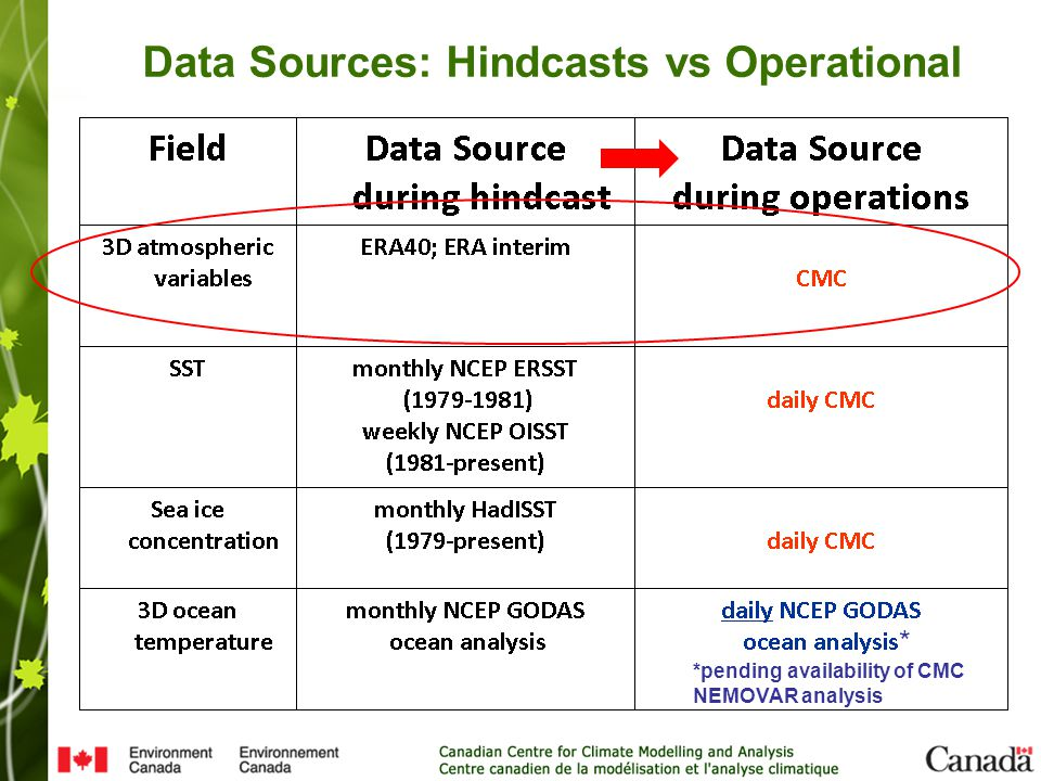 Data Sources: Hindcasts vs Operational * *pending availability of CMC NEMOVAR analysis