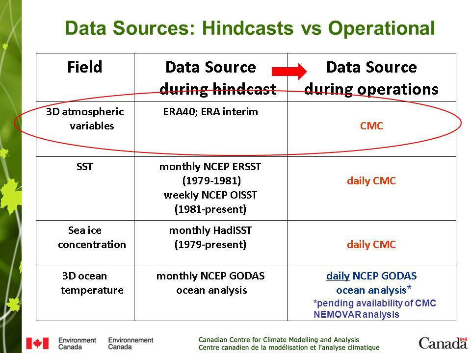 CanCM3/4 ice model resolution OPA/NEMO ORCA1 resolution OPA/NEMO ORCA025 resolution