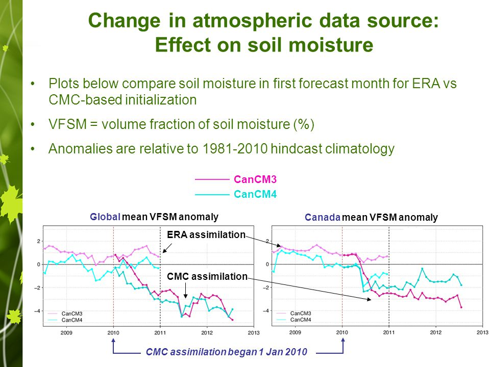 Change in atmospheric data source: Effect on soil moisture Plots below compare soil moisture in first forecast month for ERA vs CMC-based initialization VFSM = volume fraction of soil moisture (%) Anomalies are relative to 1981-2010 hindcast climatology CanCM3 CanCM4 Global mean VFSM anomaly Canada mean VFSM anomaly ERA assimilation CMC assimilation CMC assimilation began 1 Jan 2010