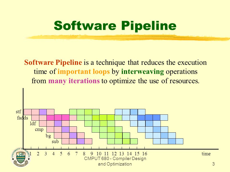 CMPUT 680 - Compiler Design and Optimization3 Software Pipeline Software Pipeline is a technique that reduces the execution time of important loops by interweaving operations from many iterations to optimize the use of resources.