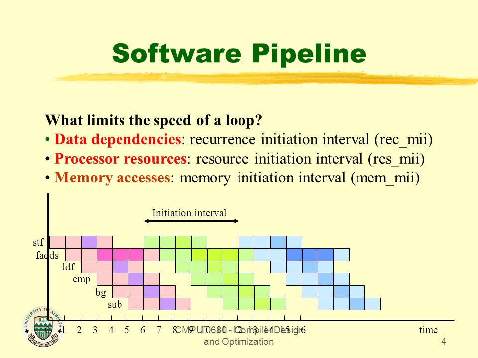 CMPUT 680 - Compiler Design and Optimization4 Software Pipeline What limits the speed of a loop.