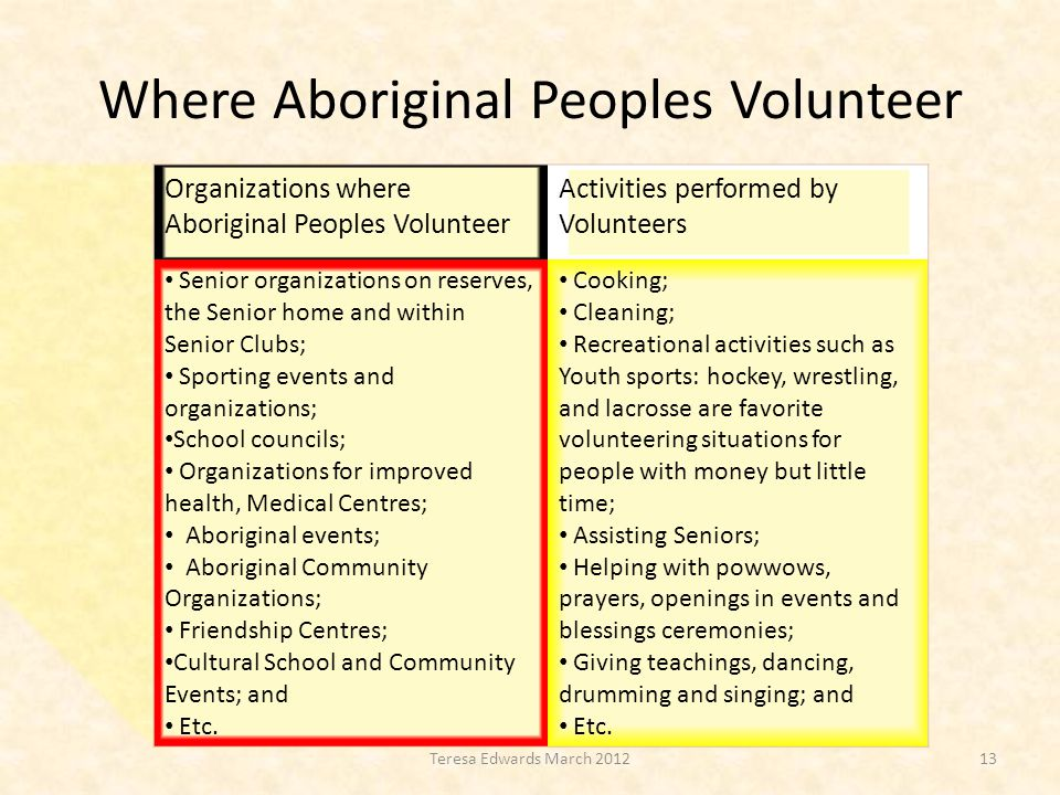 Where Aboriginal Peoples Volunteer 13Teresa Edwards March 2012