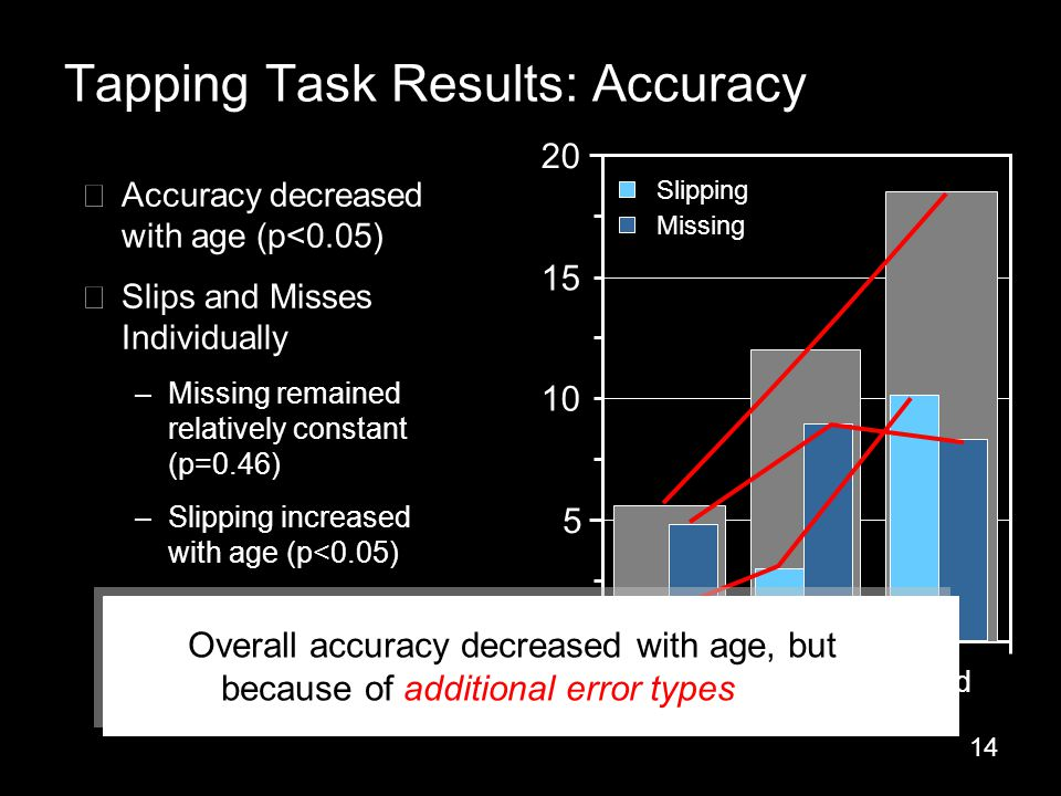 14 Tapping Task Results: Accuracy 0 5 10 15 20 YoungPre-oldOld ▶ Accuracy decreased with age (p<0.05) ▶ Slips and Misses Individually –Missing remained relatively constant (p=0.46) –Slipping increased with age (p<0.05) Slipping Missing Overall accuracy decreased with age, but because of additional error types