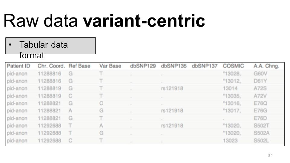 Raw data variant-centric 34 Tabular data format