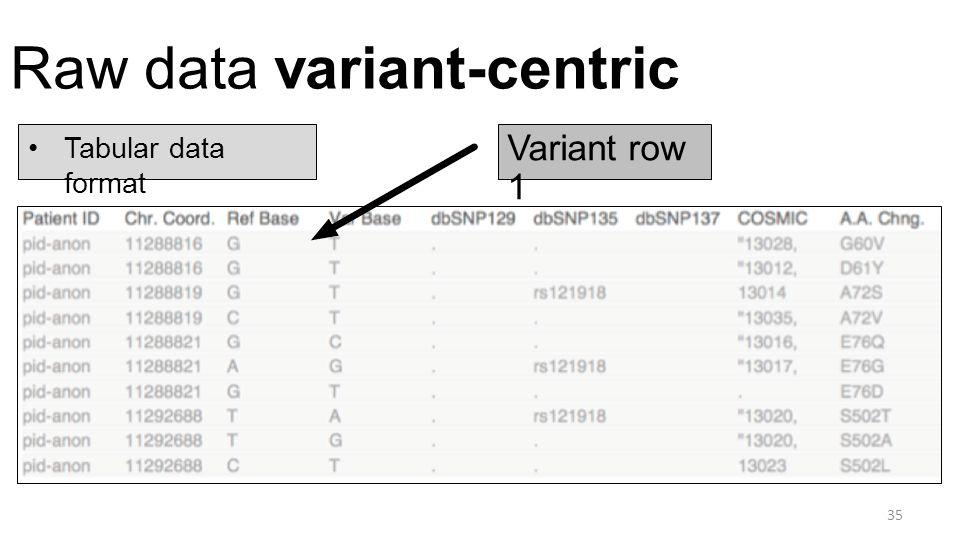 Raw data variant-centric 35 Tabular data format Variant row 1