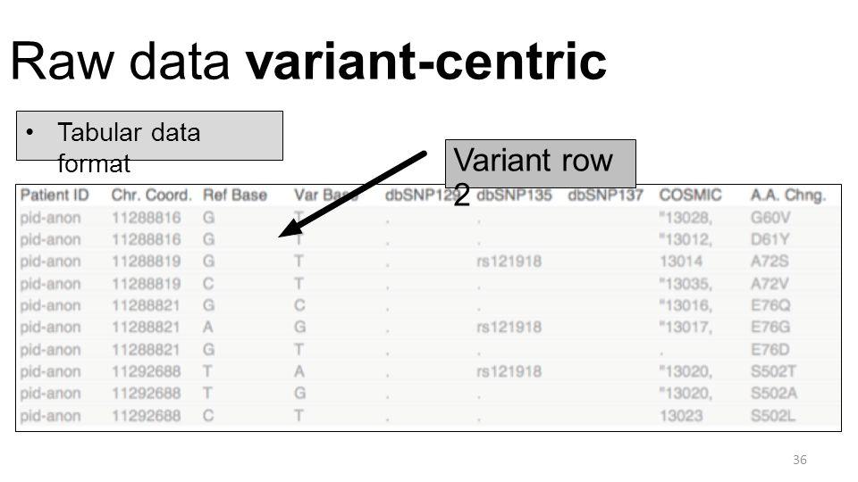 Raw data variant-centric 36 Tabular data format Variant row 2