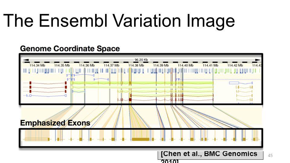 The Ensembl Variation Image 45 [Chen et al., BMC Genomics 2010]