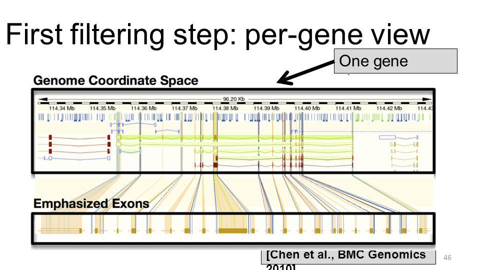 First filtering step: per-gene view 46 [Chen et al., BMC Genomics 2010] One gene shown