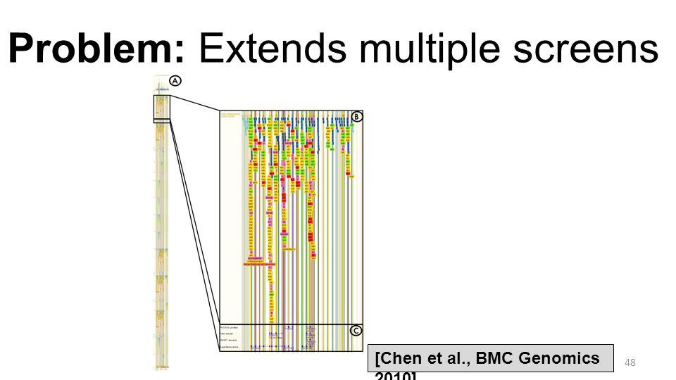 Problem: Extends multiple screens 48 [Chen et al., BMC Genomics 2010]