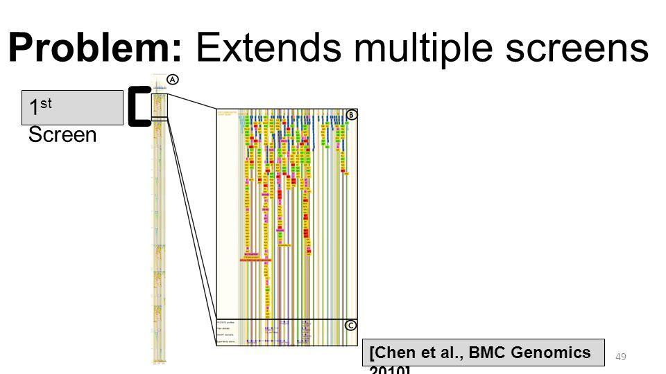 Problem: Extends multiple screens 49 [Chen et al., BMC Genomics 2010] 1 st Screen