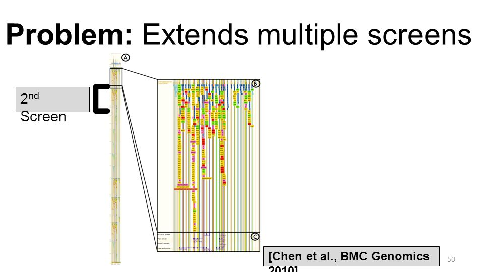 Problem: Extends multiple screens 50 [Chen et al., BMC Genomics 2010] 2 nd Screen