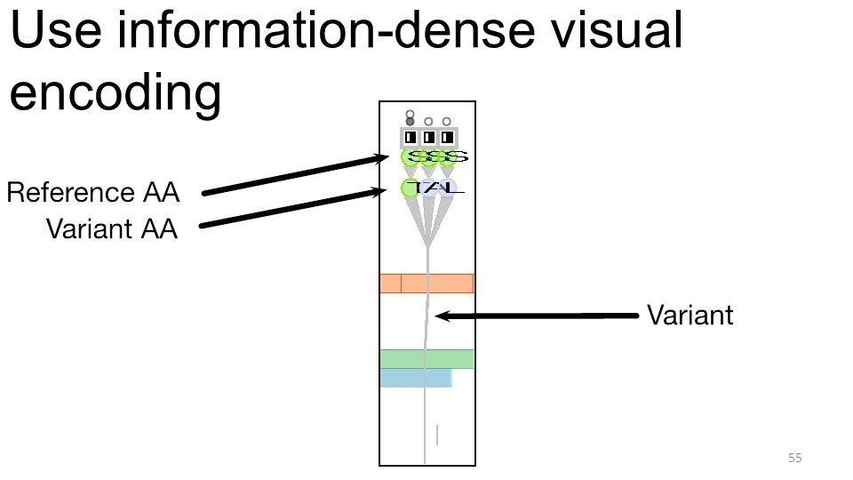 Use information-dense visual encoding 55