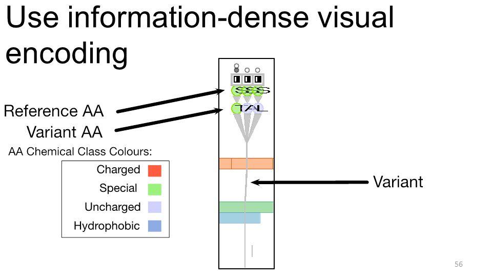 Use information-dense visual encoding 56