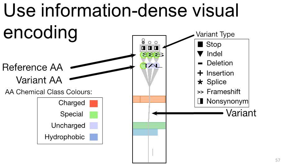 Use information-dense visual encoding 57