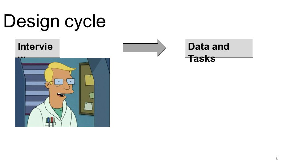 Design cycle Intervie w Data and Tasks Create Data Sketch 7