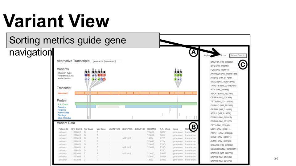 Variant View 64 Sorting metrics guide gene navigation
