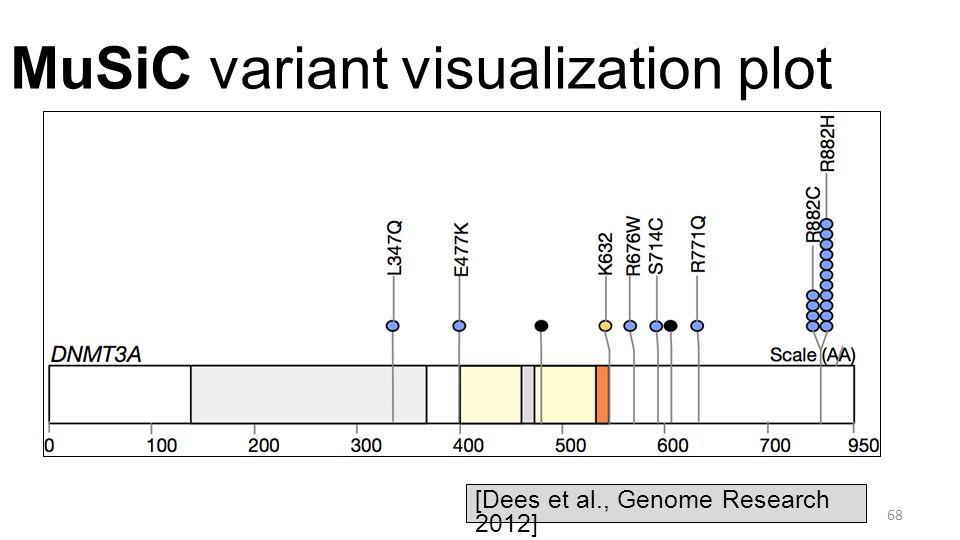 MuSiC variant visualization plot 68 [Dees et al., Genome Research 2012]