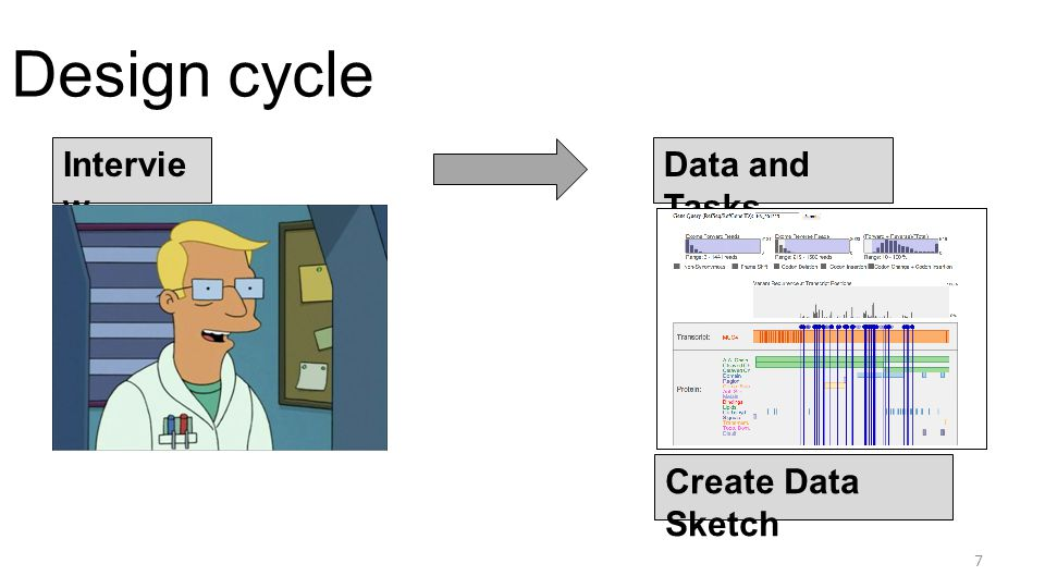 Design cycle Intervie w Data and Tasks Create Data Sketch 7