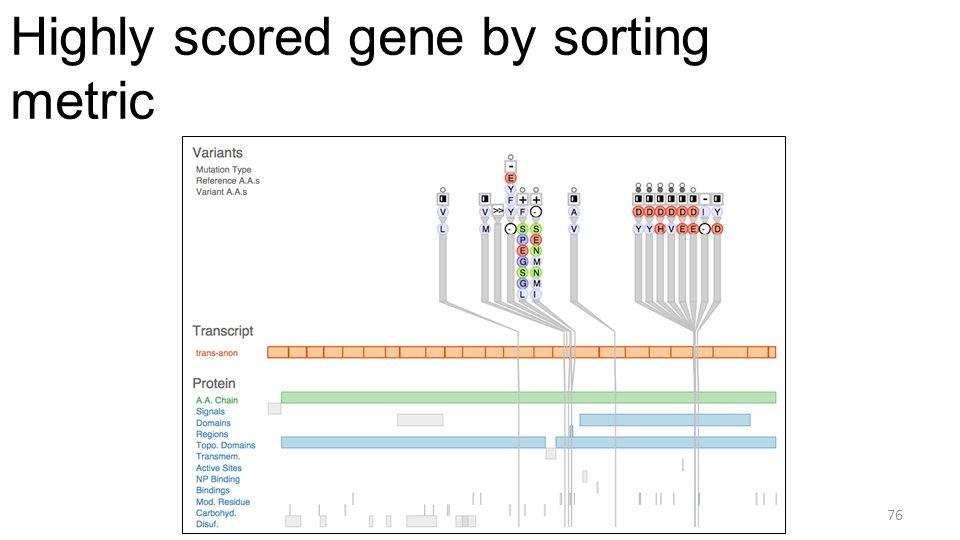 Highly scored gene by sorting metric 76