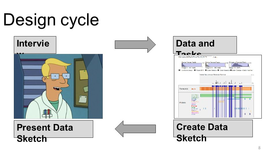 Design cycle Intervie w Data and Tasks Create Data Sketch Present Data Sketch REPE AT 9