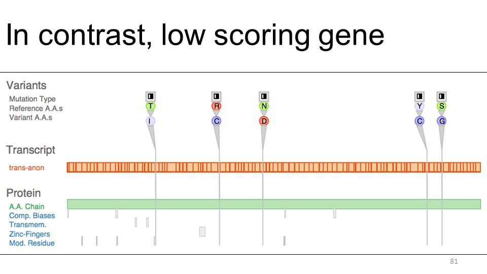 In contrast, low scoring gene 81