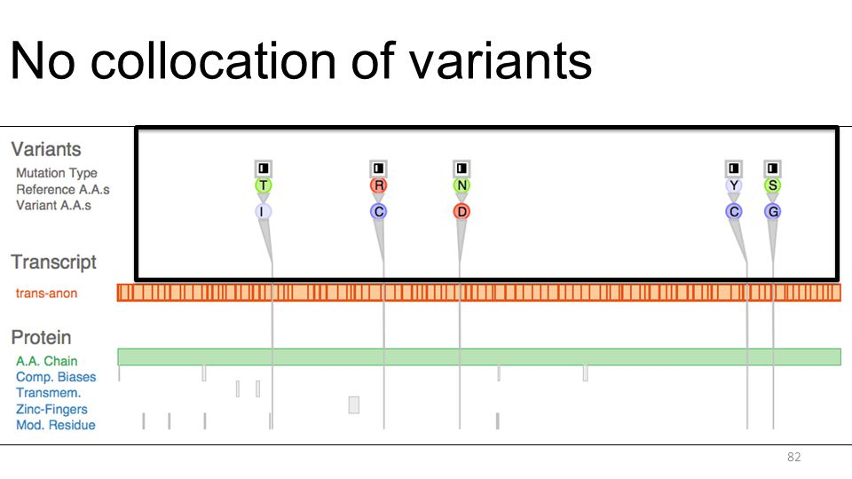 No collocation of variants 82
