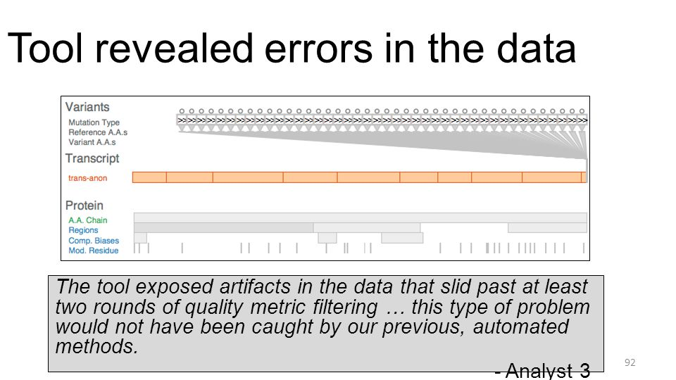 Tool revealed errors in the data 92 The tool exposed artifacts in the data that slid past at least two rounds of quality metric filtering … this type of problem would not have been caught by our previous, automated methods.