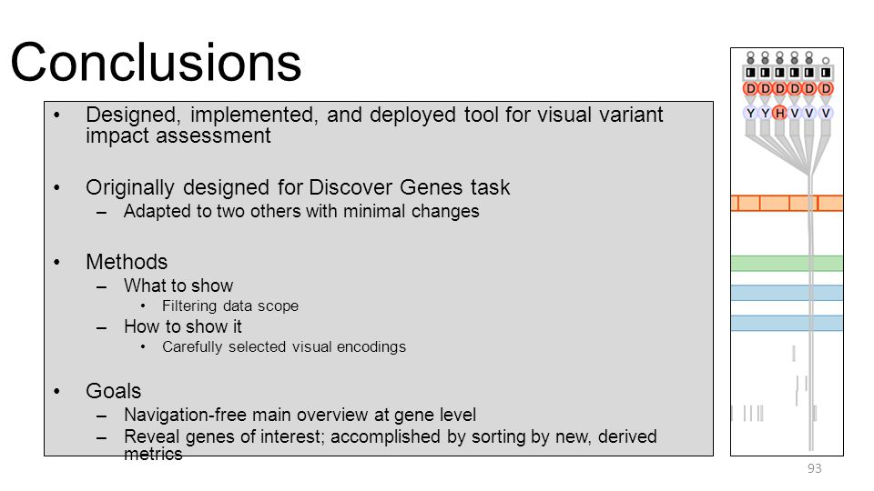Conclusions 93 Designed, implemented, and deployed tool for visual variant impact assessment Originally designed for Discover Genes task –Adapted to two others with minimal changes Methods –What to show Filtering data scope –How to show it Carefully selected visual encodings Goals –Navigation-free main overview at gene level –Reveal genes of interest; accomplished by sorting by new, derived metrics
