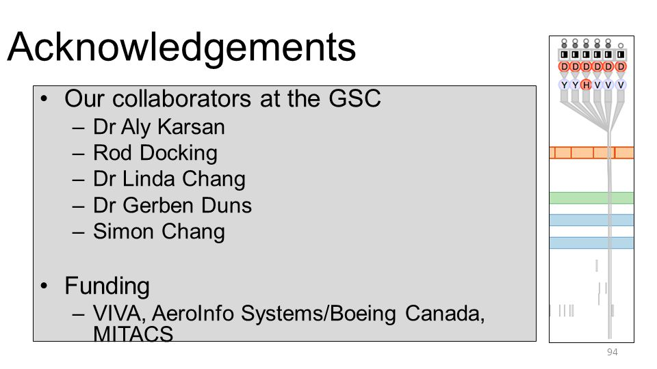 Acknowledgements 94 Our collaborators at the GSC –Dr Aly Karsan –Rod Docking –Dr Linda Chang –Dr Gerben Duns –Simon Chang Funding –VIVA, AeroInfo Systems/Boeing Canada, MITACS