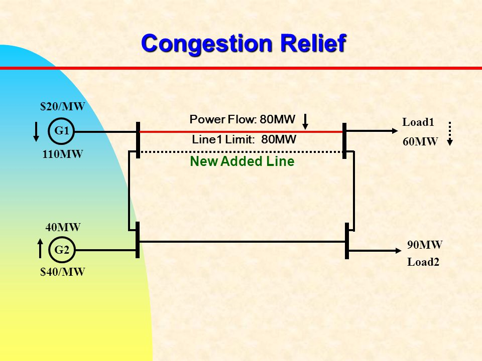 Congestion Relief G1 G2 Load1 Load2 Line1 Limit: 80MW Power Flow: 80MW 110MW 60MW 40MW 90MW $20/MW $40/MW New Added Line