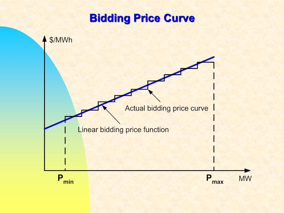 Bidding Price Curve