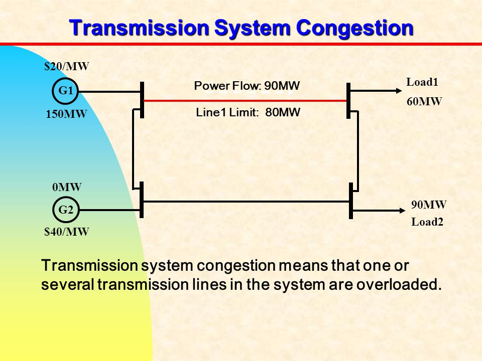 Transmission System Congestion Transmission system congestion means that one or several transmission lines in the system are overloaded.