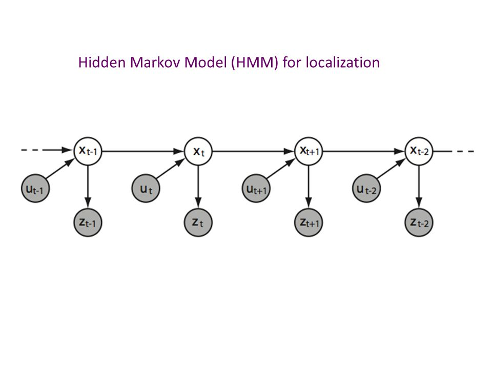 Hidden Markov Model (HMM) for localization