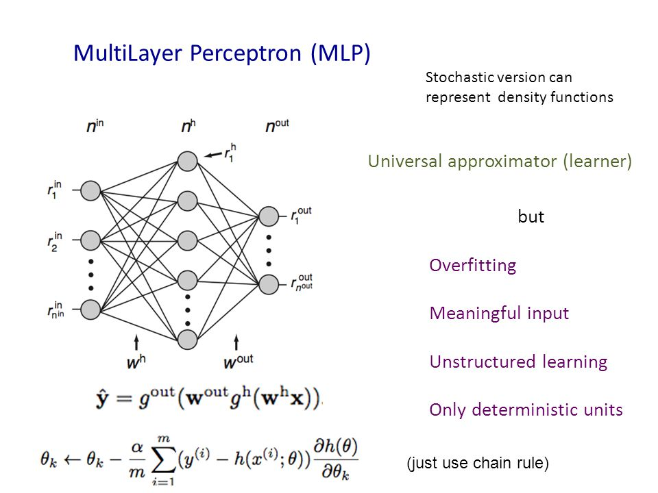 MultiLayer Perceptron (MLP) Universal approximator (learner) but Overfitting Meaningful input Unstructured learning Only deterministic units Stochastic version can represent density functions (just use chain rule)