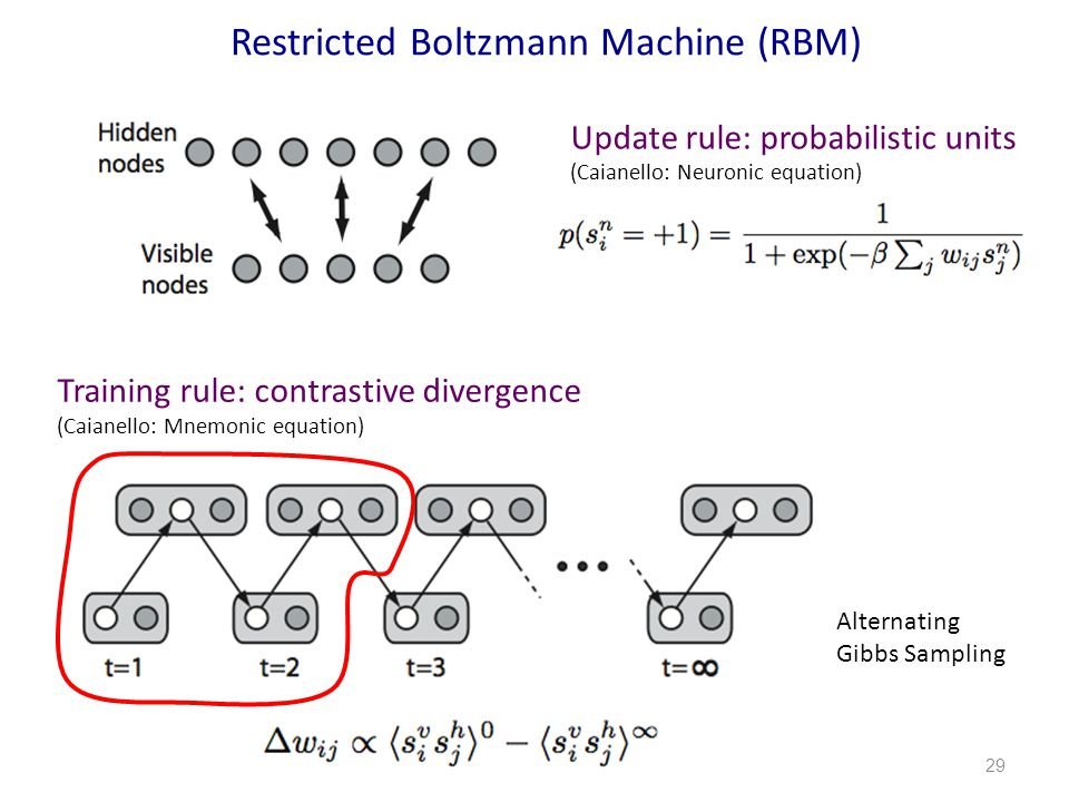 29 Restricted Boltzmann Machine (RBM) Update rule: probabilistic units (Caianello: Neuronic equation) Training rule: contrastive divergence (Caianello: Mnemonic equation) Alternating Gibbs Sampling