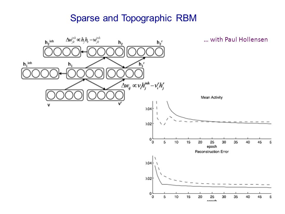 Sparse and Topographic RBM … with Paul Hollensen